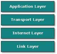 Internet-model-jaringan-komputer
