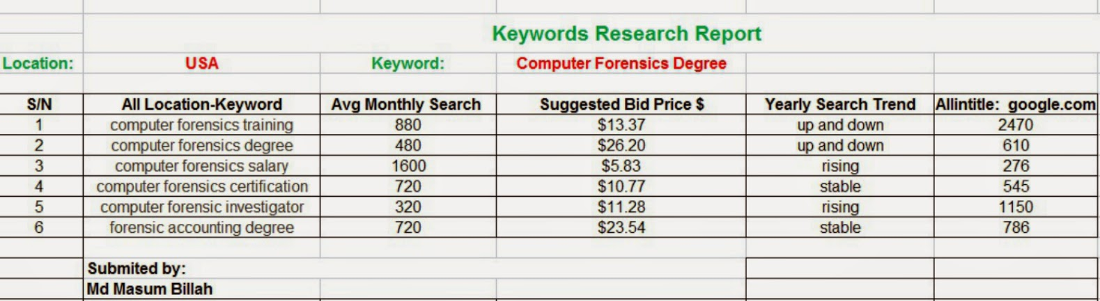 Keyword Research Report
