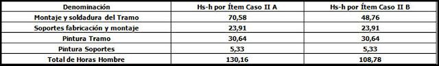 Ejemplos de Presupuesto - Piping. Planilla de cálculo de consumo de horas comparativo con y sin prefabricado