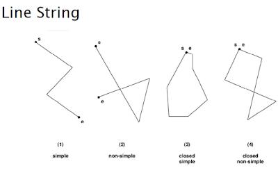 Line String