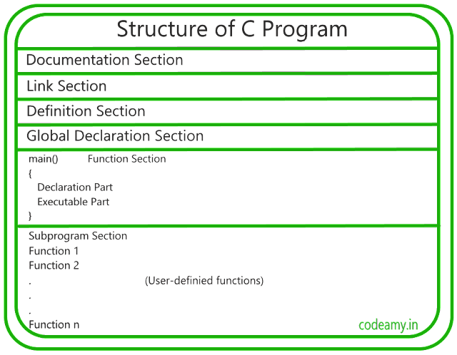 C language basic structure of c program