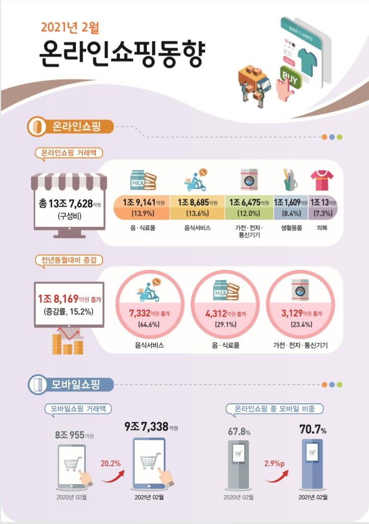 2021년 2월 온라인쇼핑 13조 7,628억원 전년동월대비 15.2% 증가