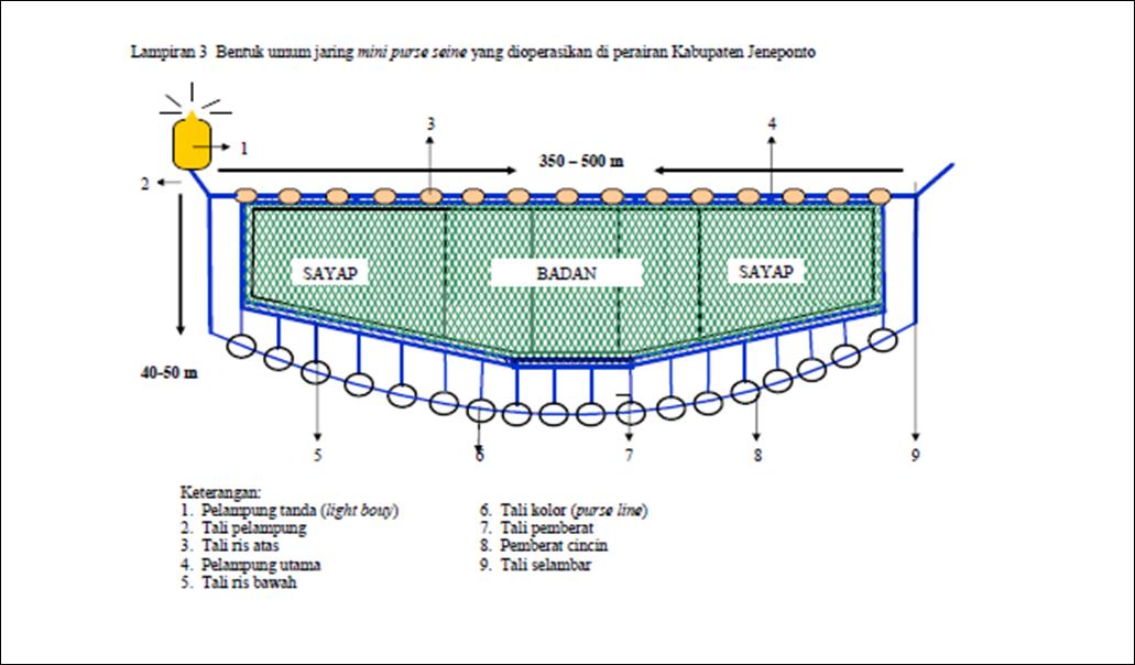 Image Result For Konstruksi Purse Seine