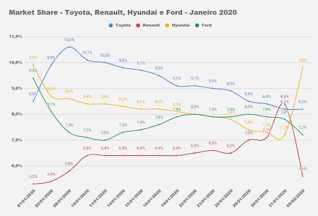 Carros mais vendidos do Brasil - início de fevereiro de 2020