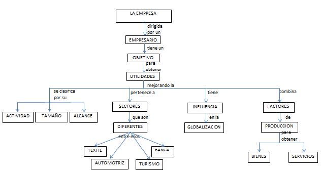 La Clave Al Conocimiento Mapa Conceptual La Empresa