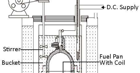 Mechanical Technology: Bomb Calorimeter