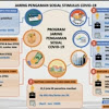 Inilah 3 Strategi Pemerintah Hadapi Covid-19: Penanganan Kesehatan, Jaring Pengaman Sosial dan Ekonomi