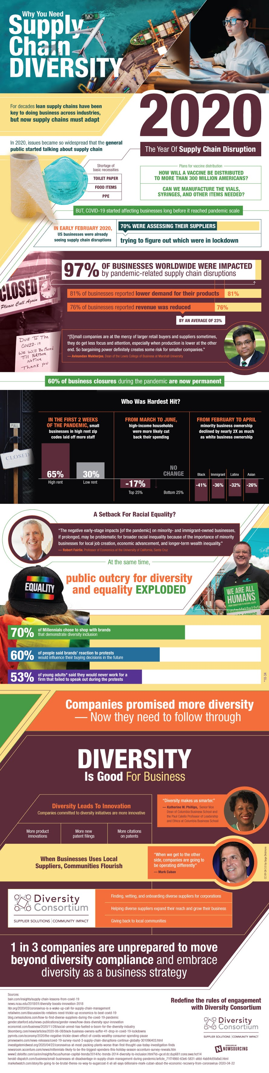 Why You Need Supply Chain Diversity #infographic #Business #Supply chain #infographics #Supplier Solutions #Infographic