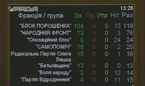 Результати голосування за постанову про звернення ВР до міжнародного співтовариства у зв'язку із незаконною підготовкою виборів президента РФ у тимчасово окупованому Криму