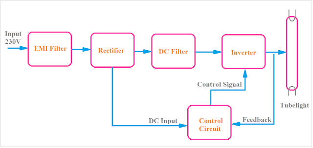 electronic ballast block diagram