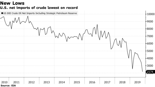 Oil Rallies After Surprise Decline in U.S. Crude Stockpiles - Bloomberg
