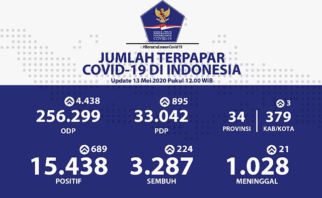 Hasil Uji 123.572 Orang, Positif COVID-19 Hari Ini Bertambah 689 Kasus