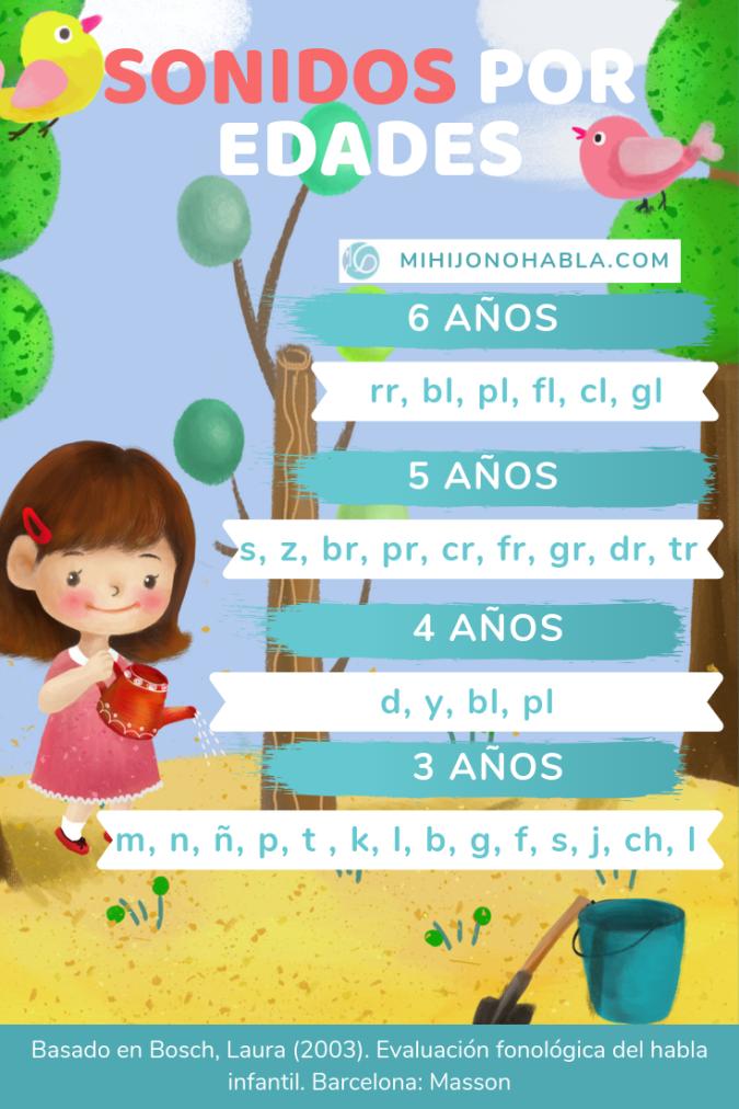 sonidos que deben pronunciar los niños por edad