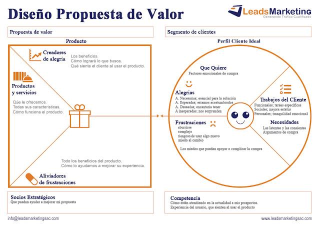 Mapa de Diseño de Propuesta de Valor