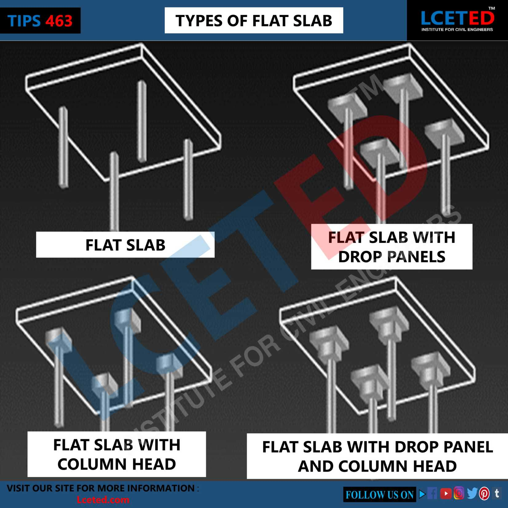 What Is Flat Slab?