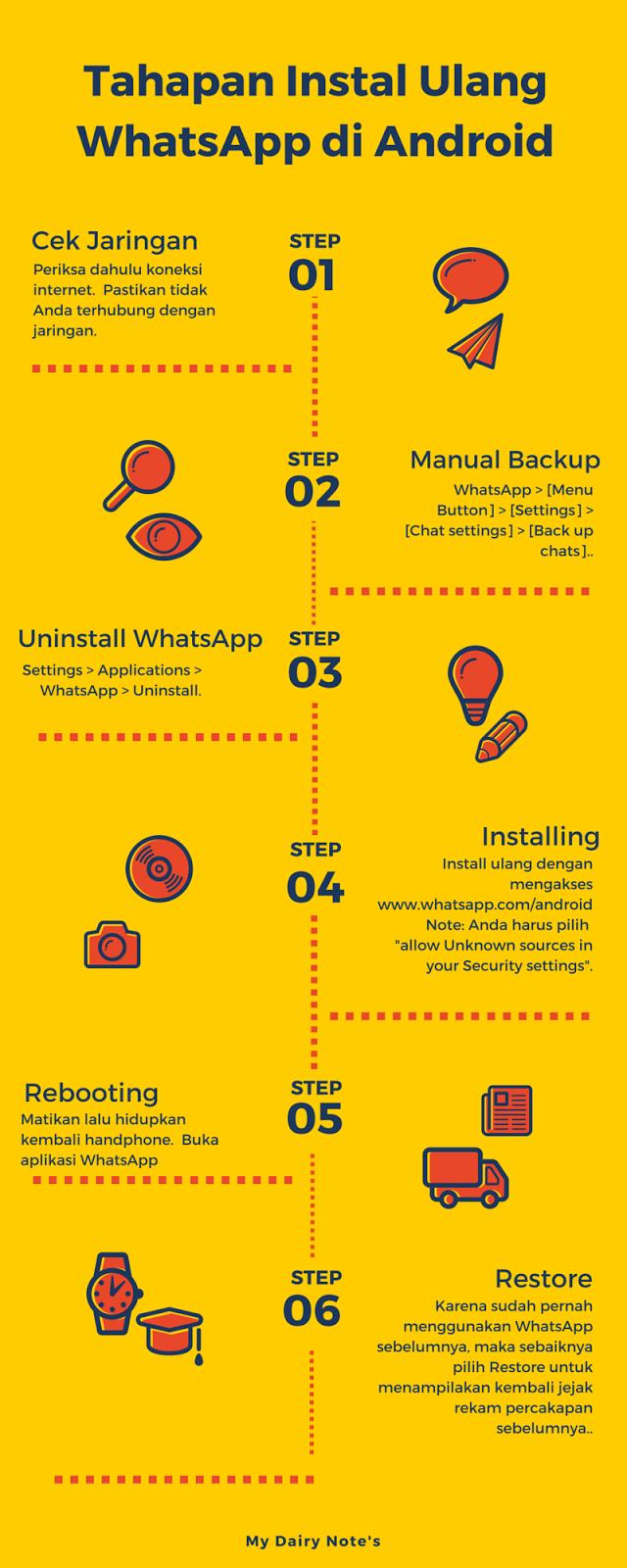 Bagaimana cara menginstal ulagn WhatsApp di Android