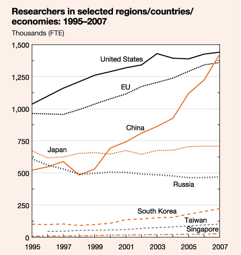 researchers in selected regions/countries/economies