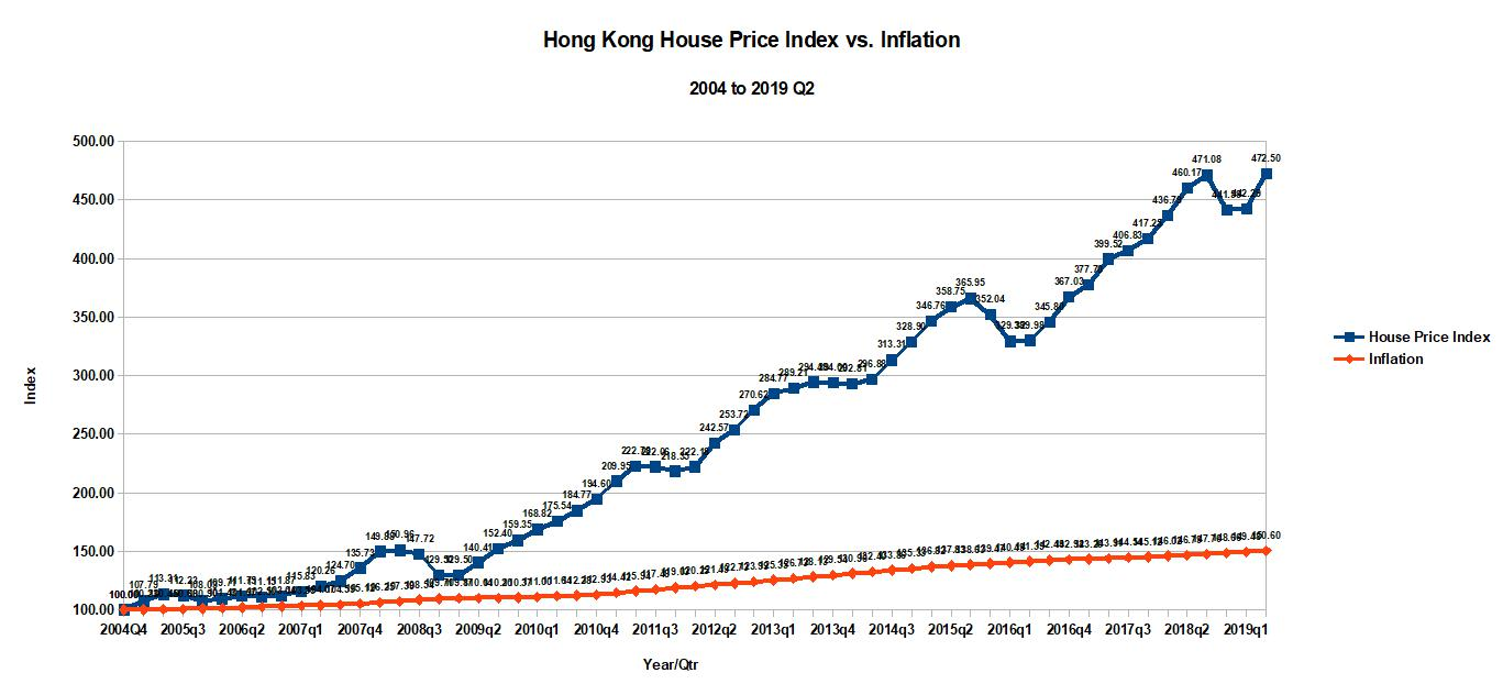 The System Is Broken Hong Kong House Prices Havent Budged