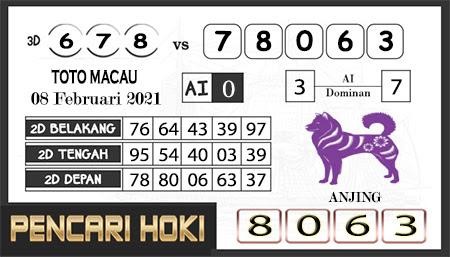 Prediksi Pencari Hoki Group Macau Senin 08 Februari 2021