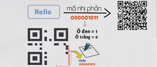 Cách đưa mã nhị phân vào mã QR