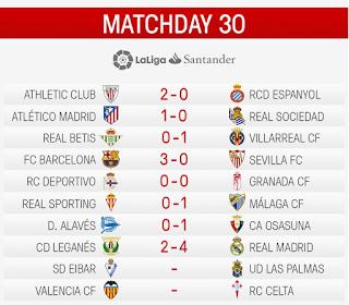 Hasil Klasemen Liga Spanyol