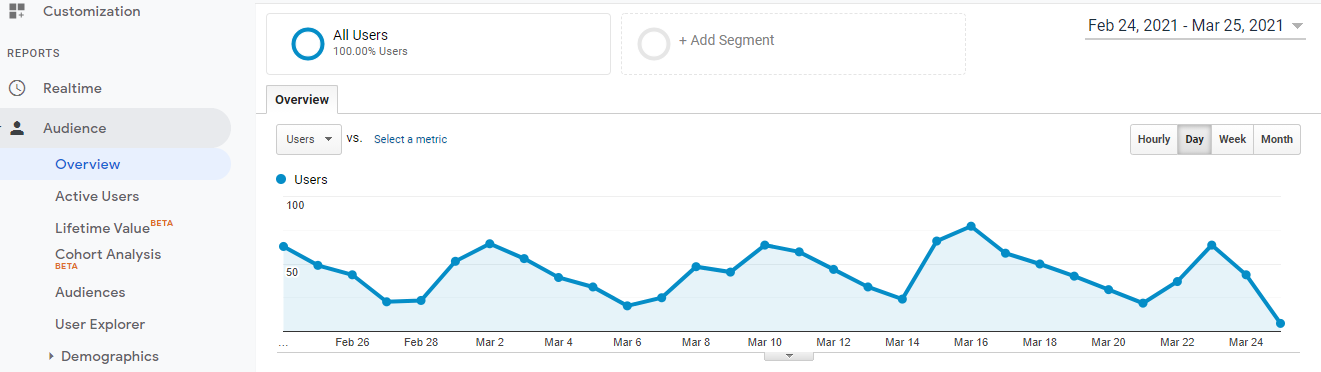 AUDIENCE OVERVIEW AND MONTHLY TRAFFIC FROM GOOGLE ANALYTICS