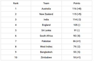 10- टीमों- की- आईसीसी- शीर्ष- टेस्ट- रैंकिंग: