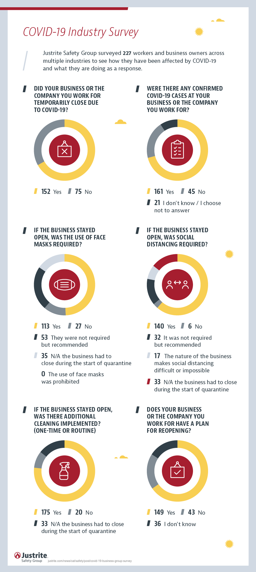 COVID-19 Back to Business | Group Survey Results #Infographic