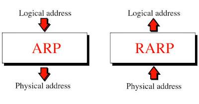 Perbedaan ARP dan RARP