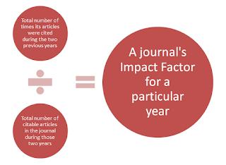 Crimson Publishers impact factor