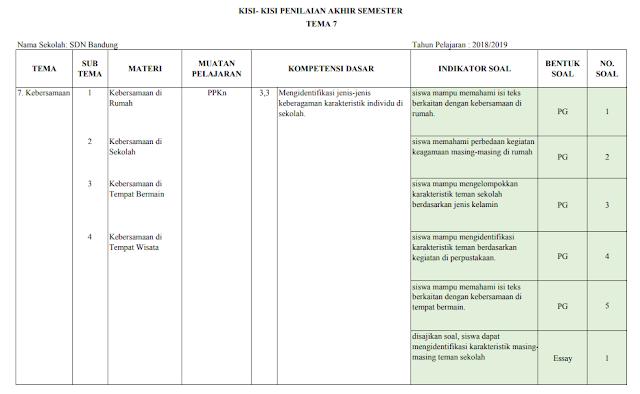 Kisi-kisi PAS Kelas 2 SD/MI: Tema 7