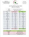 الموقف الوبائي اليومي لجائحة كورونا المستجد في العراق ليوم السبت الموافق 20 شباط  2021