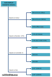 Layar OLED, Jenis dan Cara Kerjanya