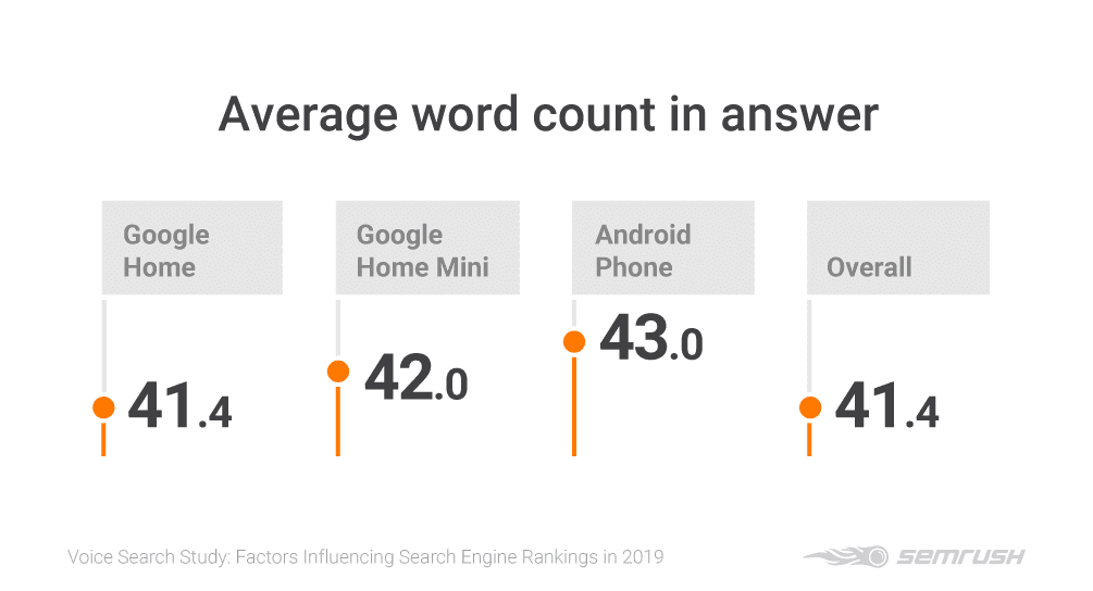 voice-search-a-study-into-which-factors-are-influencing-search-engine-rankings-in-2019