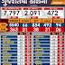 Gujarat corona Update date 09-05-2020 Evening 05-00 PM
