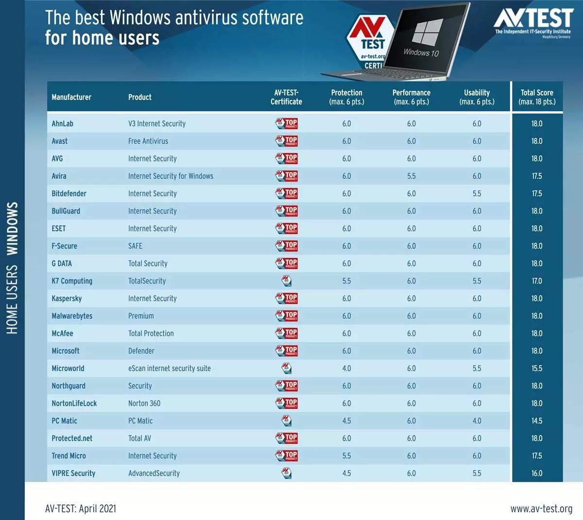 List of the 17 antivirus recommended by AV-Test
