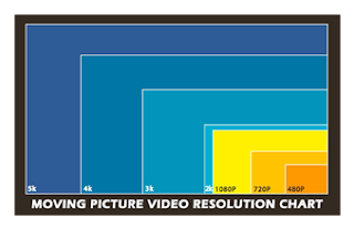 Motion Picture Video Resolution Chart