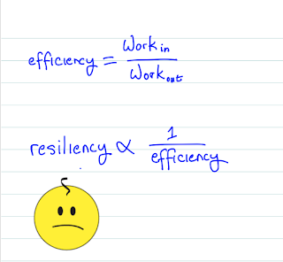resiliency is inversely proportional to efficiency