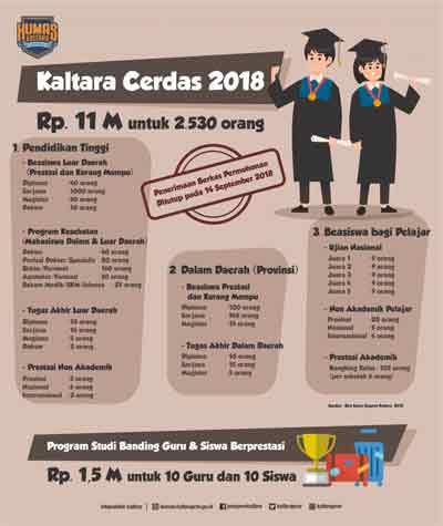 Info: Dapatkan 2.530 Beasiswa Kaltara Cerdas 2018