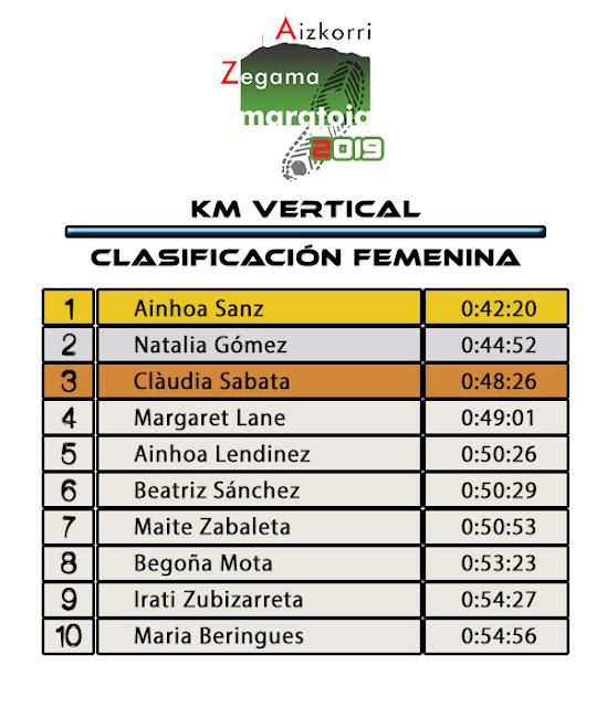 Clasificación Femenina Kilómetro Vertical Zegama-Aizkorri 2019