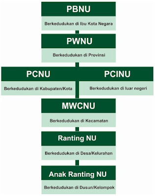http://www.abusyuja.com/2019/10/struktur-dan-bagan-organisasi-ipnu-ippnu.html