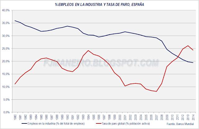 Porcentaje de empleos en la industria y tasa de paro en España