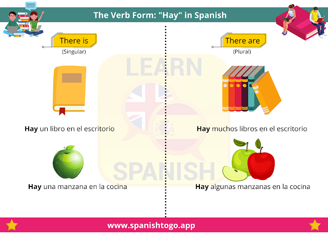 verb hay in Spanish practice
