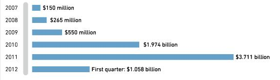 Facebook Estimated Revenues