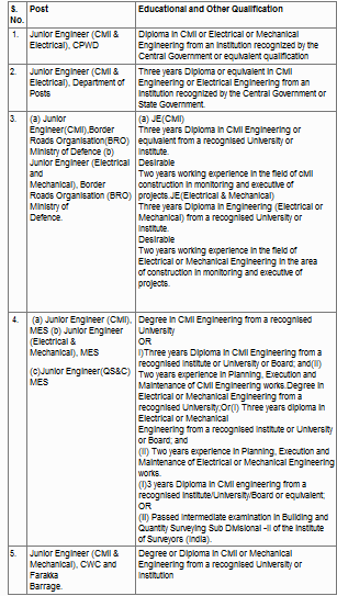SSC Junior Engineer syllabus