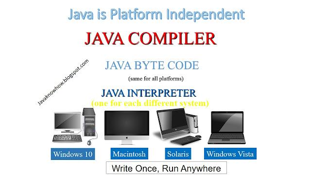 Java Compiler-Java Byte Code-java interpreter
