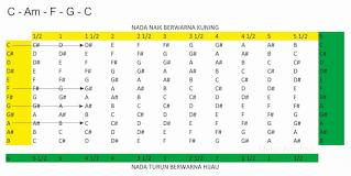 gambar tabel transpose chord naik 1 1/2