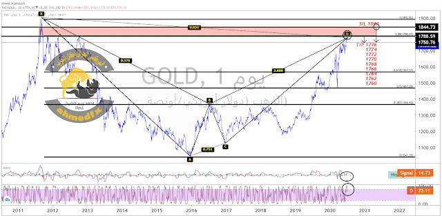 الذهب | سعر الذهب مباشرة بالدولار GOLD# نظرة عامة