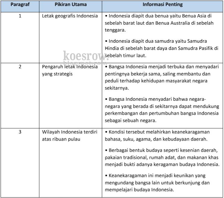 Kunci Jawaban Bahasa Sunda Kelas 5 Halaman 76 Ilmusosial Id