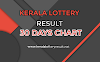 Kerala Lottery Result 30 days List